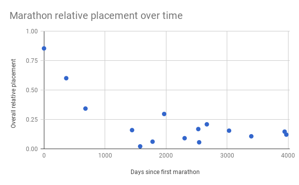 My placement in the past 15 marathons